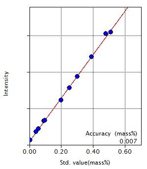 Calibration curve of Cu