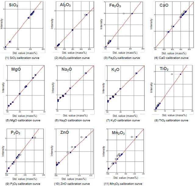 Calibration curves of Portland and Alumina Cements