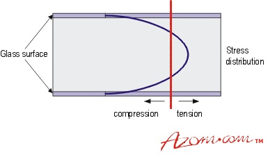 Schematic representation of the stress profile in toughened glass