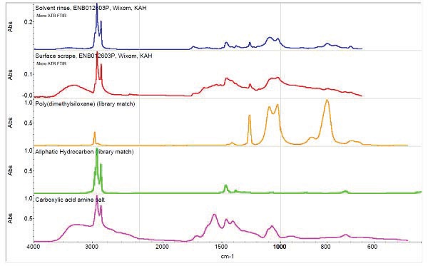 Typical FTIR spectra of residue from Aluminum diecast sample surface (as received) and some compounds.