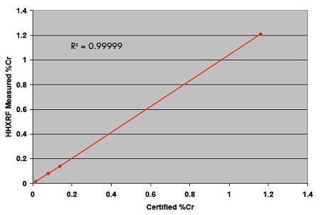 DELTA Premium Analysis Time: 120sec Beam 1; 30 sec Beam 2