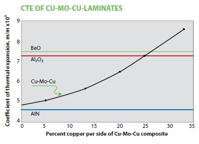 The coefficient of thermal expansion and thermal conductivity of H.C. Starck's CuMoCu laminates
