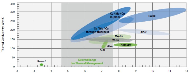 In-plane Coefficient of Thermal Expansion, ppm/K