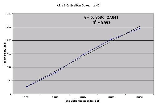 Calibration curve for m/z 45