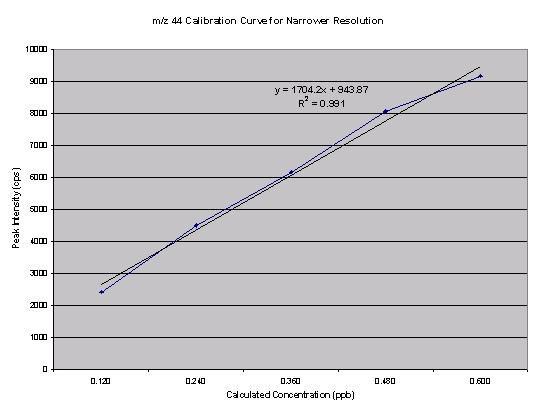 Narrowed resolution m/z44 calibration curve