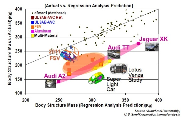 An industry database of current production vehicles(A2mac1) shows these light-weight Advanced High-Strength Steel (AHSS) body structures, designed to carry heavier electrified powertrains, fall in line with the lightest internal-combustion-engine aluminium vehicles, and are on par with other concepts featuring multi-material solutions.