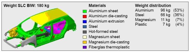 Super LIGHT Car material distribution.