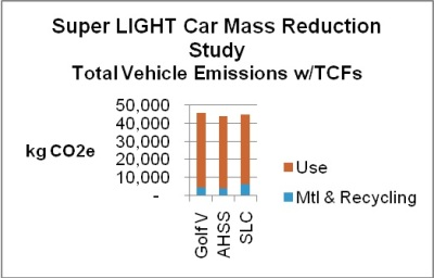 The Application of Time Correction Factors to Production Emissions