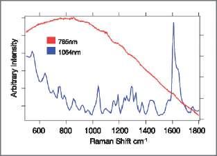 Displaying Raman shift