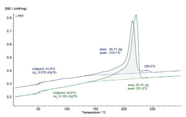 DSC results of the second heating of the iO part (green curve) and the niO part (blue curve)