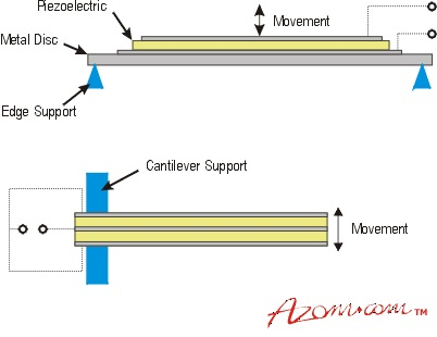A unimorph bending device. When a thin disc of piezoelectric material is bonded to a metal substrate, a voltage application subsequently causes the device to bend and produce amplified movement or sound in the direction perpendicular to the plate. The lower graphic shows a bimorph bender making a sandwich structure with an internal electrode allows one half to push while the other pulls, giving twice the movement of a unimorph
