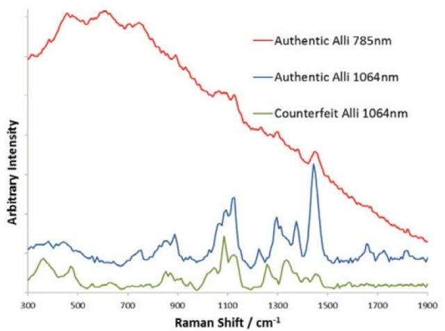 Authentic Alii spectra acquired at 785 nm excitation (red trace) and 1064 nm excitation (blue trace = authentic and green trace = counterfeit).