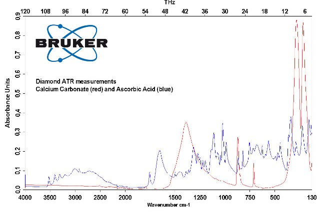 ATR measurements of Calcium Carbonate and Ascorbic Acid
