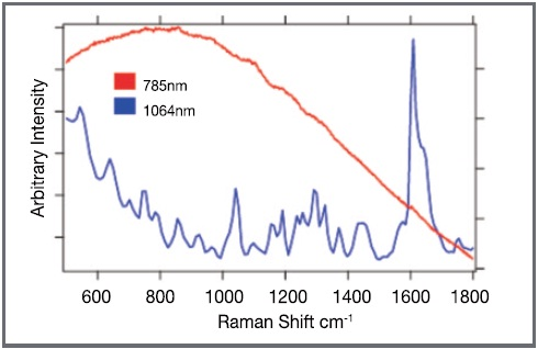 This image shows the spectra collected from a single sample at both 1064nm and 785nm excitation. With the 785nm excitation a large fluorescence band is seen which obscures all but the strongest Raman bands in the sample. However, when the 1064nm excitation was used, very clear Raman bands are seen, allowing for definitive identification of the sample.