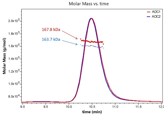Molar masses for two distinct ADC formulations are determined using SEC-MALS analysis.