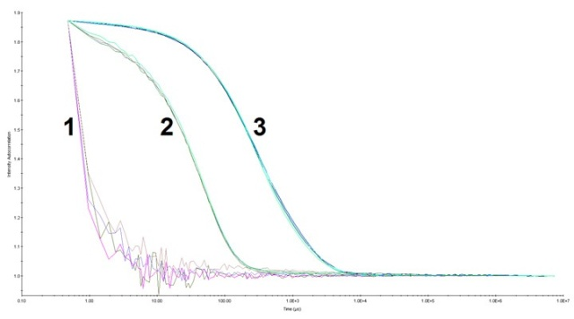 The auto correlation function for HPC at pH 3.0 and pH 7.5. Data was collected with a 5 seconds acquisition time, 10 acquisitions per measurement at laser power 100% (buffer) and 90% (HPC samples). 1) Buffer at pH 3.0 and pH 7.5 (overlapped), 2) HPC at pH 7.5, and 3) HPC at pH 3.0. There was more HPC with a longer decay rate at pH 3.0 (up to ~1.0 x 104 µs) than that at pH 7.5 (up to ~2.0 x 102 µs).