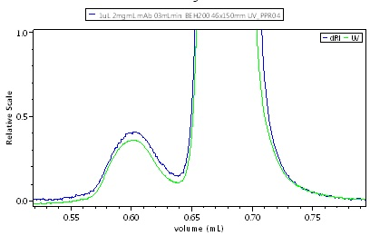 UHPLC-SEC chromatogram of IgG, UV + UT-rEX RI.