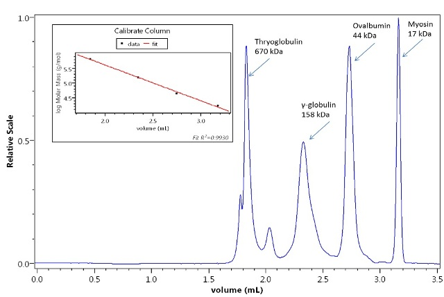 Calibration of a column with protein standards by the UT-rEX. The calibration curve is highly linear.