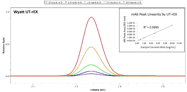 Linear quantitation response of the UT-rEX. The detector is linear over a very wide range, up to ~ 25 mg/ mL protein.