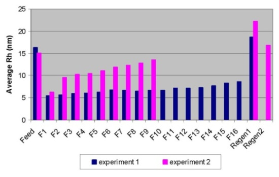 Breakthrough curves for Experiment 1 (in blue) and Experiment 2 (in pink) obtained by DLS.