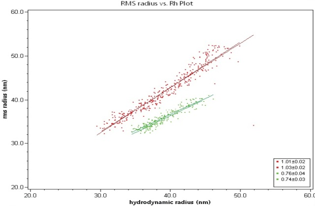 Root-mean square radius, Rg, plotted against hydrodynamic radius, Rh, for empty liposome sample (red) and filled liposome sample (green). The slopes for empty and filled liposomes are 1.0 and 0.75, respectively.