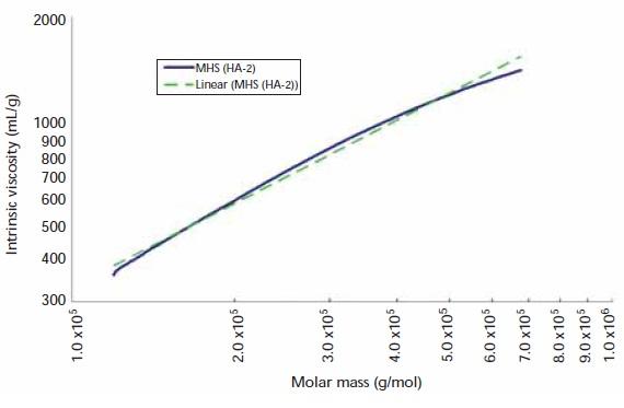 Mark–Houwink–Sakurada plot and linear fit for sample HA-2.