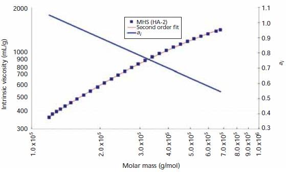 Mark–Houwink–Sakurada plot, second-order fit, and ai versus log (Mw) for sample HA-2. Mark–Houwink–Sakurada plot, second-order fit, and ai versus log (Mw) for sample HA-2.