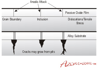 Pitting attack (a) possible defect site and (b) growth from defects.