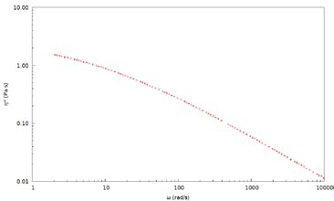 Complex viscosity, η*, for a 2wt% PEO solution in water measured with 700 nm latex tracer particles