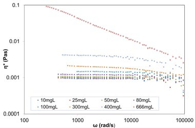 Plot of complex viscosity against frequency for varying concentration BSA in PBS solutions (from 10mg/ml up to 666mg/ml), from DLS Microrheology measurements (using 615nm carboxylated melamine probe particles).