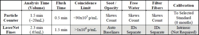 LNF Compared to Laser Style Particle Counters