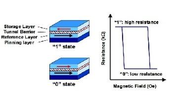 Samsung Open Innovation Program For STT-MRAM Technology