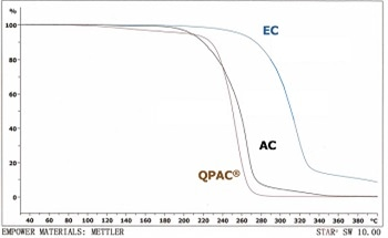 QPAC® Poly(alkylene Carbonate) and Glass Sealing Paste