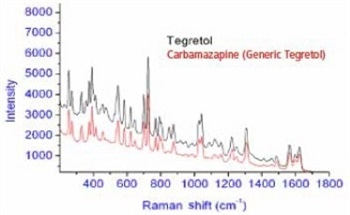 Introduction to Raman Spectroscopy and Instrumentation