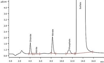 Application of Sample Combustion to Determine Chloride and Sulfate Content