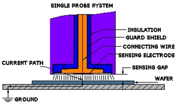 Semiconductor Wafer Non-Contact Thickness Measurement