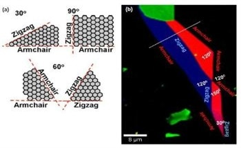 Studying the Characterization of Graphene by Applying Confocal Raman Atomic Force Microscopy (AFM)