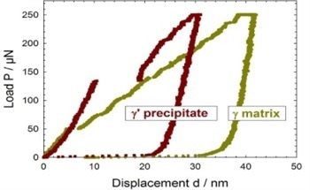 Studying the Impact of Solid Solution Hardening on Nickel-Based SuperAlloys