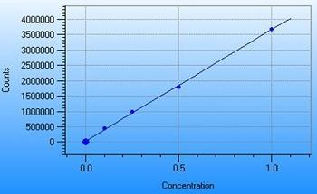 Determining Traces of Nitrogen Using Chemiluminescence