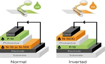 Buffer Layer Nanoparticle Inks for Printed Electronics