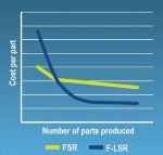 Advanced F-LSR Elastomers for Automotive Applications
