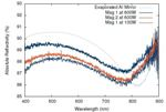 High Reflectivity Large Scale Telescope Mirror Coatings via Long Throw Sputtering