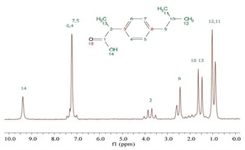 Benchtop NMR on Ibuprofen Molecules