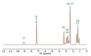 Carbon-13 Benchtop NMR from Magritek Using the SpinSolve
