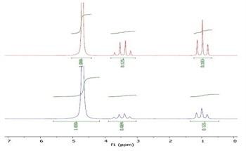 Using NMR to Measure Lipophilicity