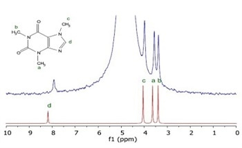 NMR Spectroscopy Without Using Deuterated Solvents