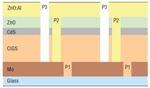 Scribing Molybdenum Thin Films in CIGS TFPV Solar Cells