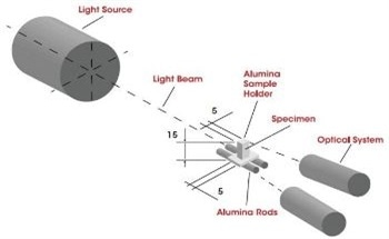 Optical Non-Contact Measurement for Analyzing Ceramic Material During Rapid Heat Treatments