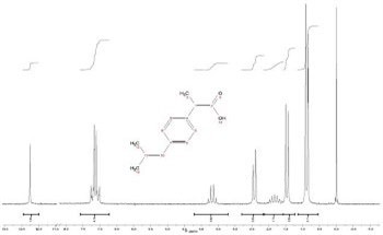 The EFT-90 Spectra of Ibuprofen