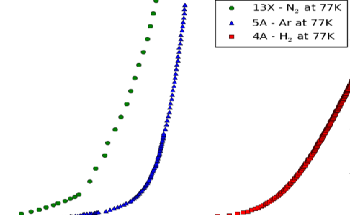Analysis of Three Samples Each Using a Different Adsorptive